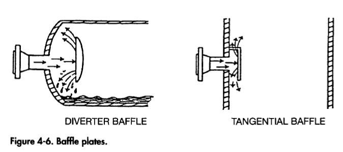 Separator Inlet Diverters