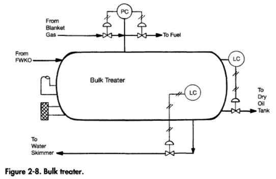 Oil Treating Process