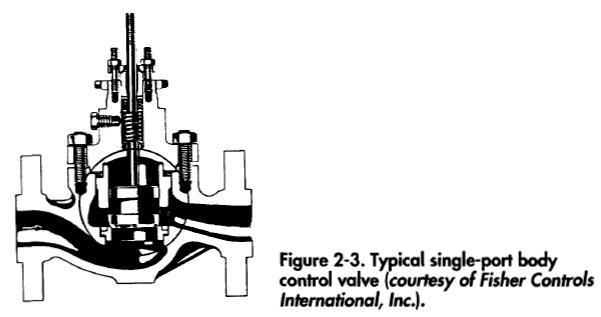 Separator Control Valve