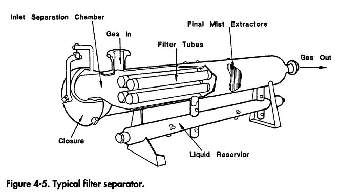 Double Barrel and Filter Separator
