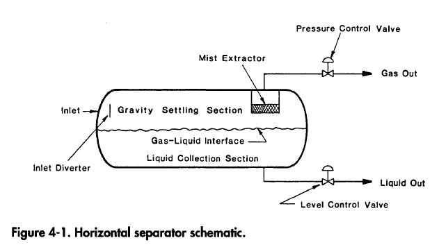 Horizontal Two Phase Separator Basic Design