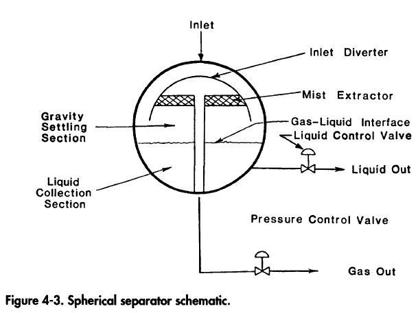 Spherical Two Phase Separator Basic Design