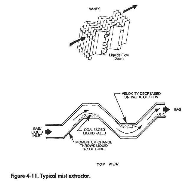 Separator Mist Extractor