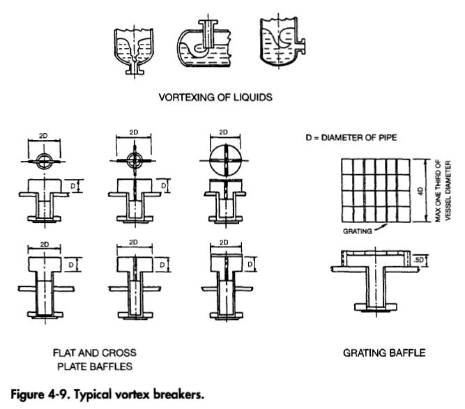 Vortex Breakers Types Oil And Gas Separator