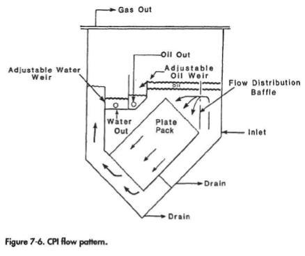 Corrugated Plate Interceptor Design