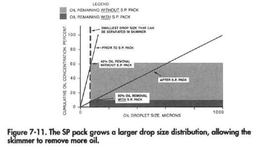 SP Pack Separator