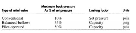 Effects of Back Pressure