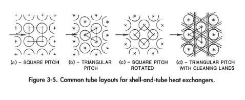 Triangular Pitch