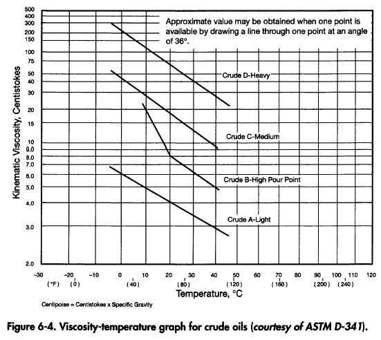 Crude Oil Viscosity
