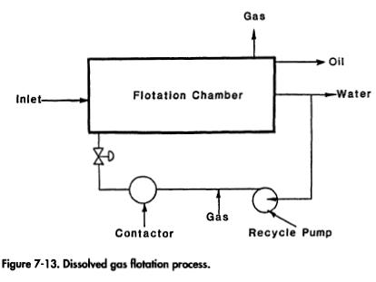 Dissolved Gas Units Design