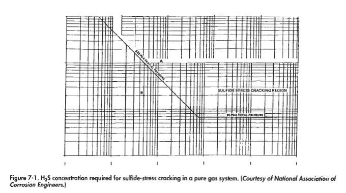 Acid Gas Treating Process