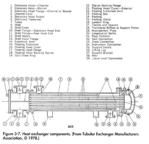 Heat Exchanger Types