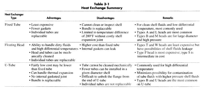 Heat Exchanger Selections