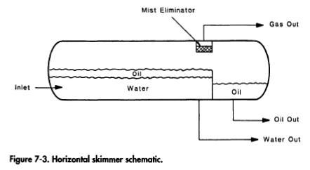 Settling Tanks and Skimmer Vessels