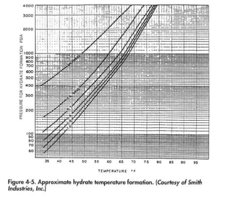 Hydrate Formation Temperature or Pressure Determination