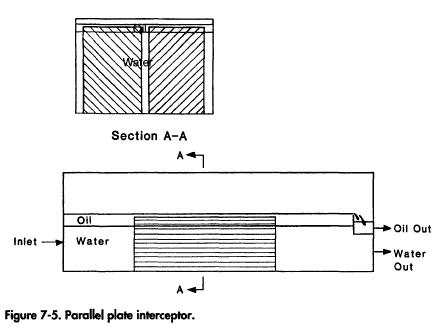 Parallel Plate Interceptor Design