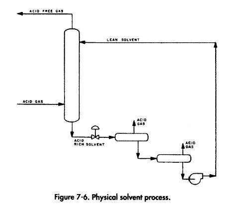 Physical Solvent Processes