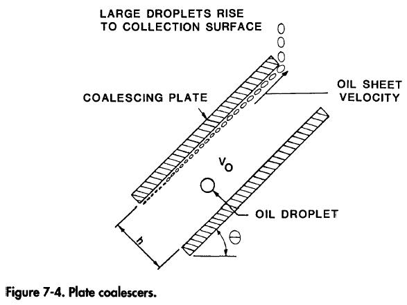 Gravity Separator Plate Coalescers