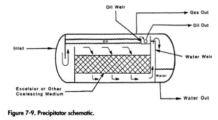 Precipitators Coalescing Filters Process