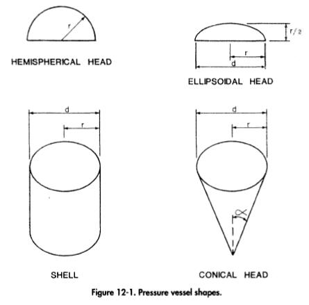Determining Separator Pressure Vessels Wall Thickness