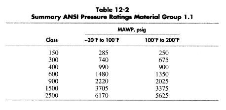 Separator Vessels Pressure Design