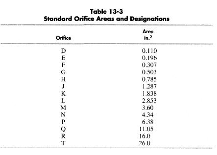 Two Phase Flow Standard Sizes