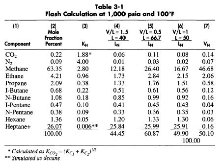Gas Flow Rate