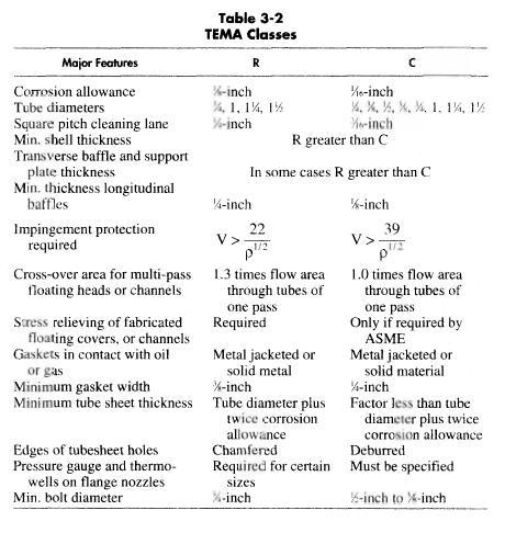 TEMA Glasses and Tube Materials