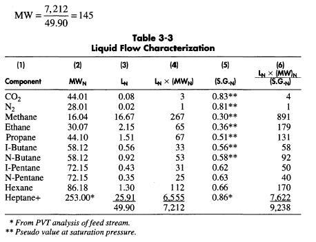 Liquid Molecular Weight Calculation