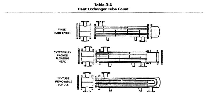Shell and Tube Heat Exchanger Sizing