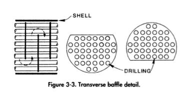 Heat Exchanger Baffles