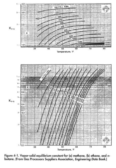 Hydrate Formation Temperature or Pressure Determination