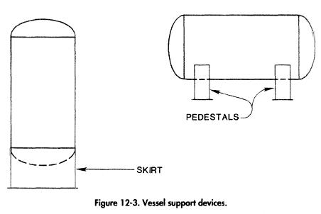 Estimating Pressure Vessels Weights
