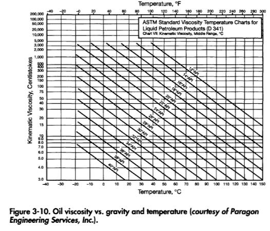 Fluid Properties Viscosity Part 2 Oil And Gas Separator