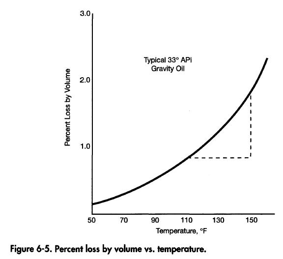 Temperature Effects on Separation Process