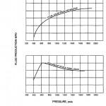 Separator Initial Pressure
