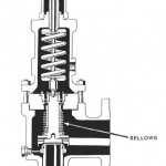 Balanced Bellows Relief Valves