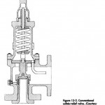 Conventional Relief Valves