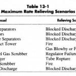 Vessel Relief Requirements
