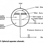 Spherical Two Phase Separator Basic Design