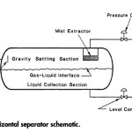 Horizontal Two Phase Separator Basic Design