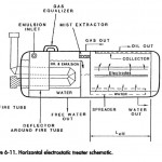 Electrostatic Treaters Process
