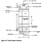Vertical Treaters Separator