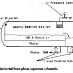Horizontal Three Phase Separator Part 1
