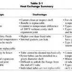 Heat Exchanger Selections